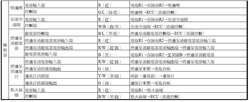 三阳车系有关电路图说明